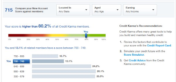 credit karma score example