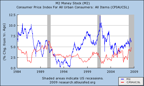 Graph of M2 money supply and CPI from 1984 though mid-2008