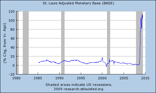 Graph of monetary base showing recent surge