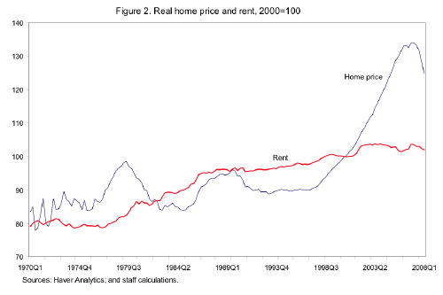 Graph of real house prices versus real rent