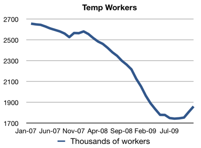 Updated temp worker graph