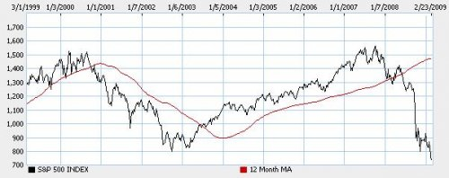 S&P Moving Average