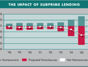 Graph showing foreclosures on subprime mortgages leading to net loss of homeownership