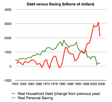 Graph of borrowing below saving until the late 1990s, then soaring above saving.