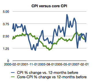Graph of CPI versus Core CPI