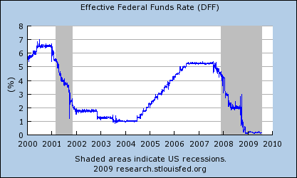 Fed Funds Rate dropping to near zero in fall of 2008.