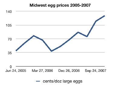 Graph of egg prices 2005-2007