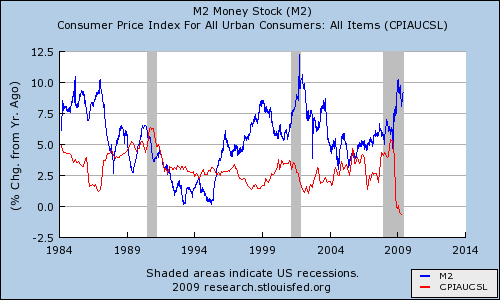 Graph of M2 money supply and CPI from 1984 to the latest data available