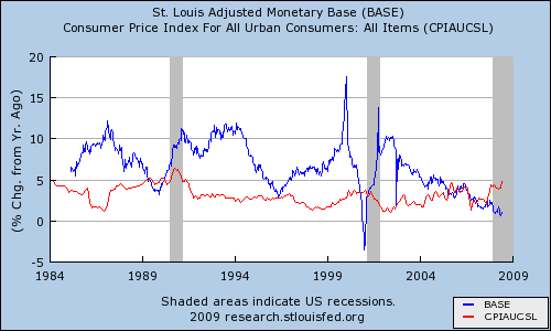 Graph of monetary base and CPI from 1984 through mid-2008
