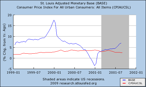 Graph of monetary base and CPI before and after Y2K