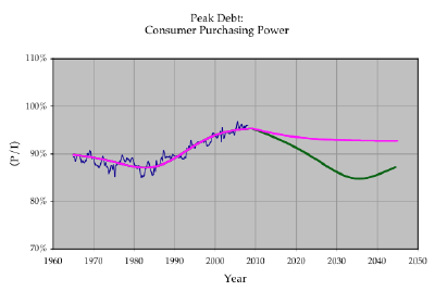 Graph of consumer purchasing power
