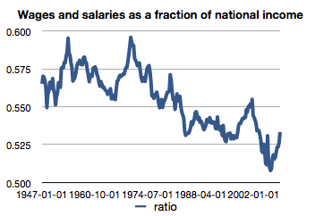 Wages and salaries as a fraction of national income