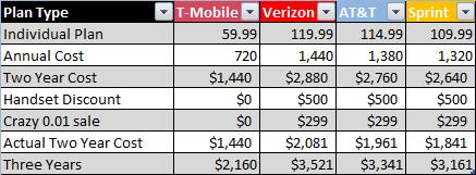 Cell Phone Plan Savings