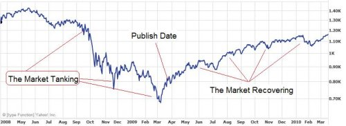 Chart of the S&P 500