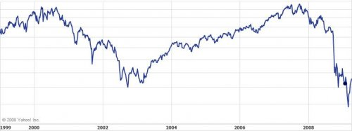 S&P 500 1999 to 2009